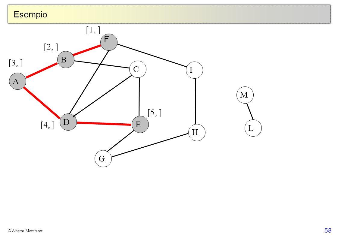 Esempio [1, ] F [2, ] B [3, ] C I A M [5, ] D E [4, ] L H G